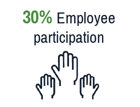 30% Employee participation