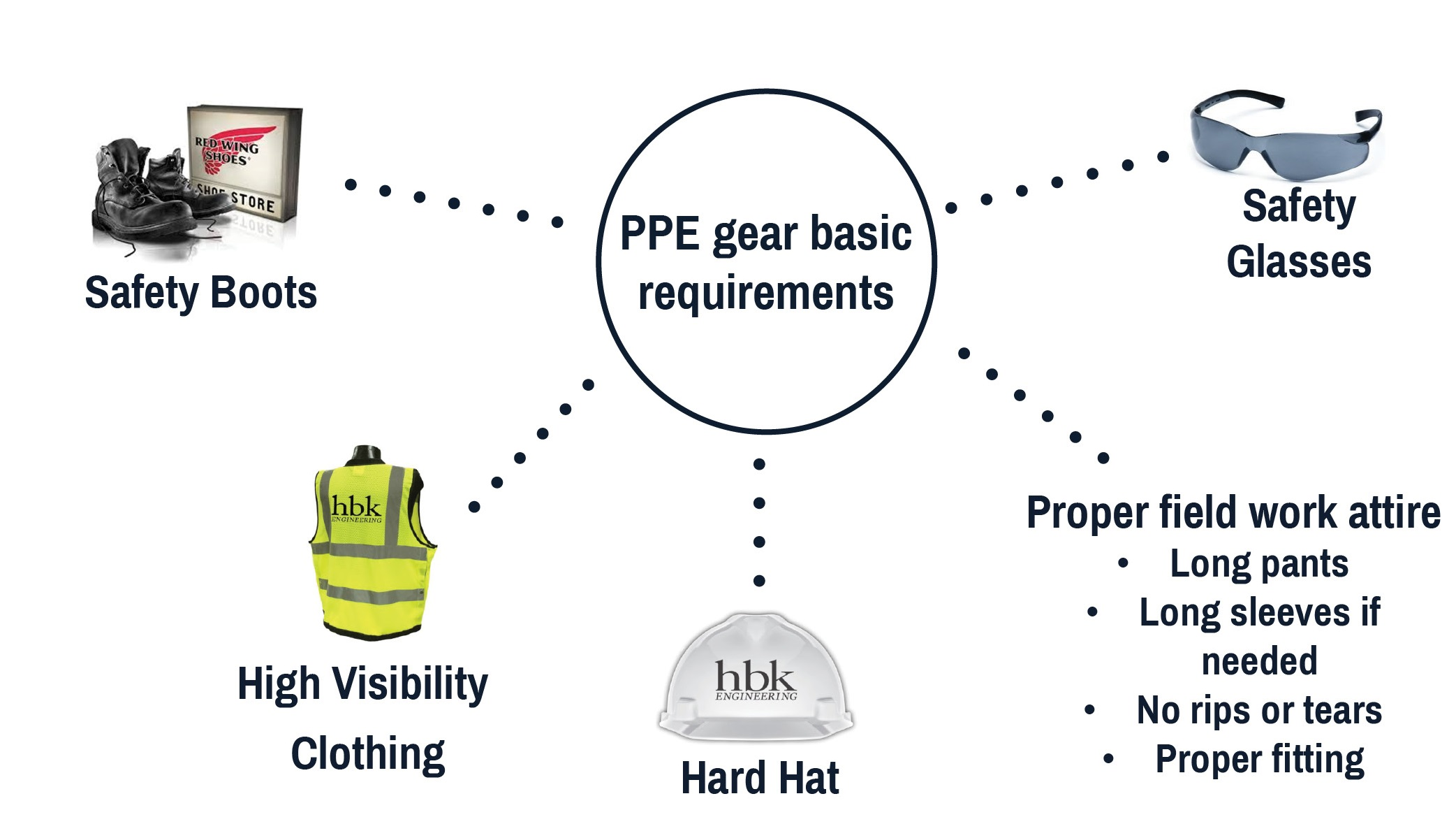 Web-Safety PPE