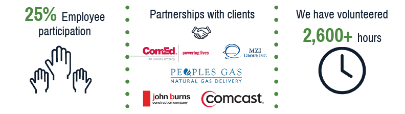 "25% employee participation, partnerships with clients (ComEd, MZI Group, Peoples Gas, John Burns, Comcast), and ""We have volunteered 2,600+ hours)"